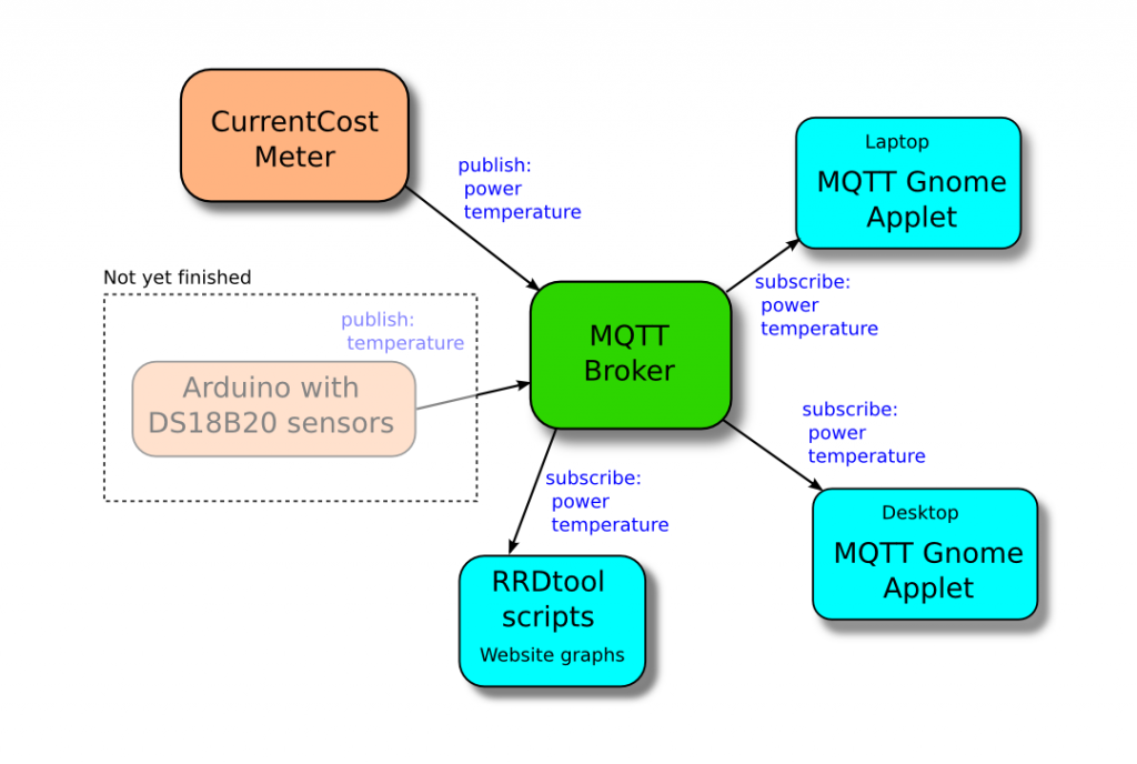 mqtt-current-cost-diagram-export